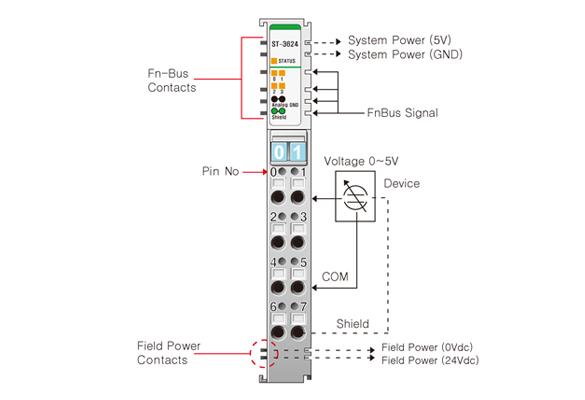 analog input modules